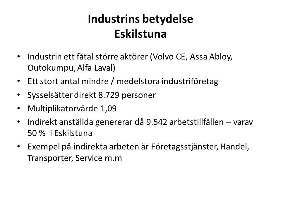 Industrins betydelse Eskilstuna Tillverkningsindustrins andel av Eskilstunas 42.576 totalt anställda 2008 13.500 anställda