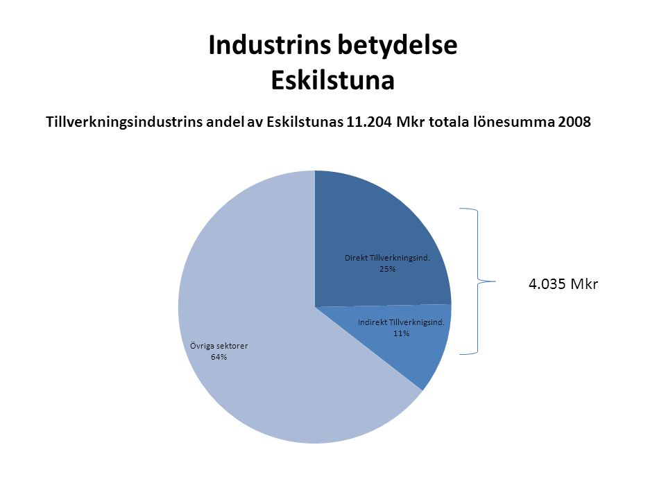 Industrins betydelse Eskilstuna Tillverkningsindustrins andel av Eskilstunas 11.204 Mkr totala lönesumma 2008 4.035 Mkr