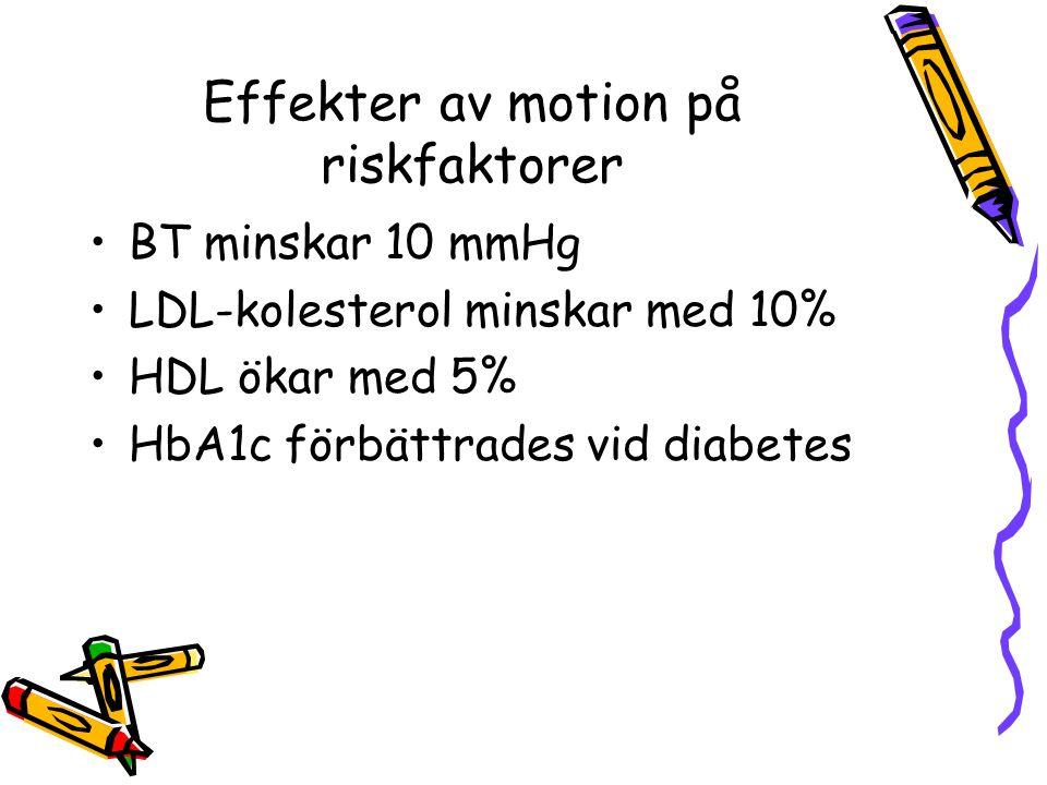 Effekter av motion på riskfaktorer BT minskar 10 mmHg LDL-kolesterol minskar med 10% HDL ökar med 5% HbA1c förbättrades vid diabetes