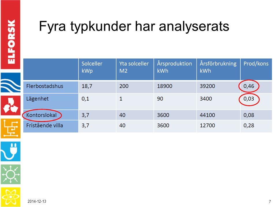 2014-12-13 7 Fyra typkunder har analyserats