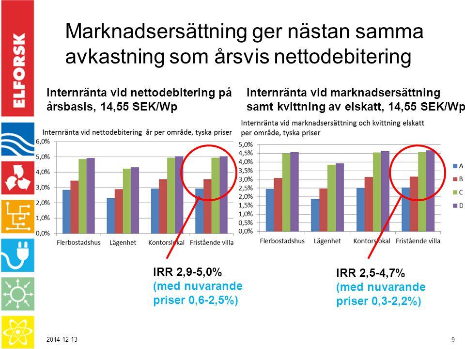 2014-12-13 9 Marknadsersättning ger nästan samma avkastning som årsvis nettodebitering Internränta vid nettodebitering på årsbasis, 14,55 SEK/Wp IRR 2,9-5,0% (med nuvarande priser 0,6-2,5%) Internränta vid marknadsersättning samt kvittning av elskatt, 14,55 SEK/Wp IRR 2,5-4,7% (med nuvarande priser 0,3-2,2%)