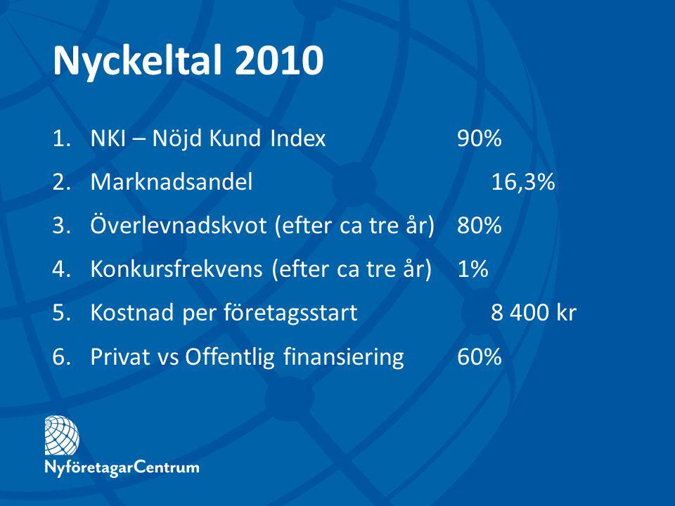 Nyckeltal 2010 1.NKI – Nöjd Kund Index90% 2.Marknadsandel16,3% 3.Överlevnadskvot (efter ca tre år)80% 4.Konkursfrekvens (efter ca tre år)1% 5.Kostnad
