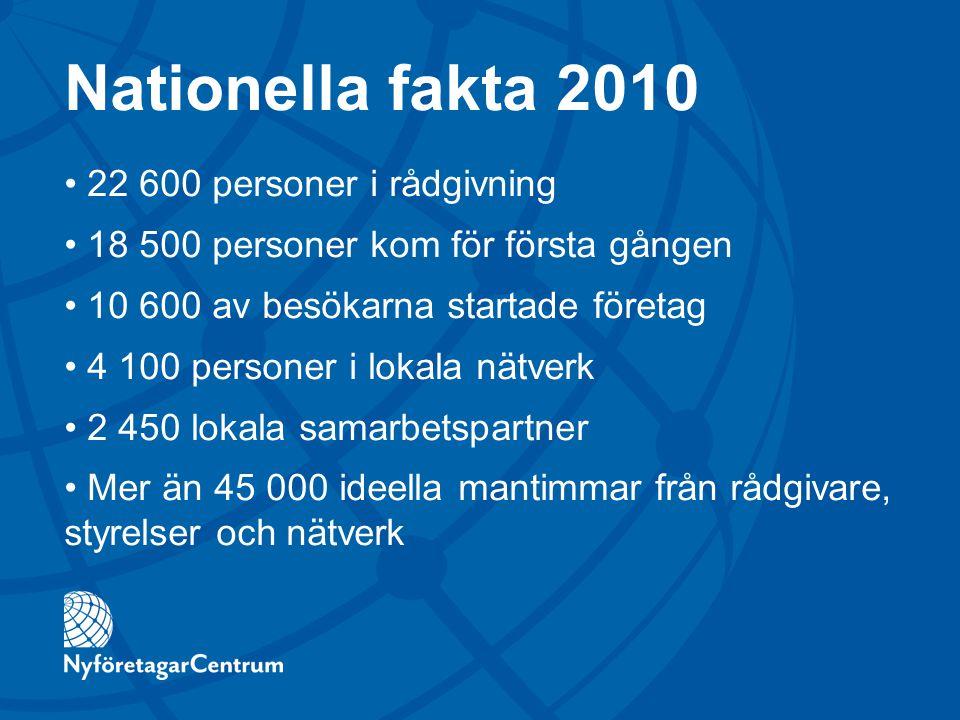 Nationella fakta 2010 22 600 personer i rådgivning 18 500 personer kom för första gången 10 600 av besökarna startade företag 4 100 personer i lokala
