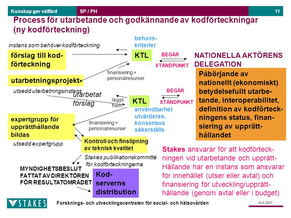 Forsknings- och utvecklingscentralen för social- och hälsovården Kunskap ger välfärd 19.9.2007 SP / PH11 Process för utarbetande och godkännande av ko