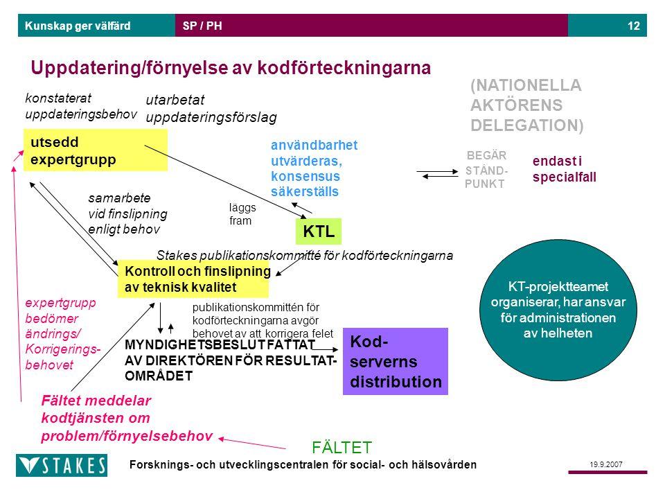 Forsknings- och utvecklingscentralen för social- och hälsovården Kunskap ger välfärd 19.9.2007 SP / PH12 Uppdatering/förnyelse av kodförteckningarna K
