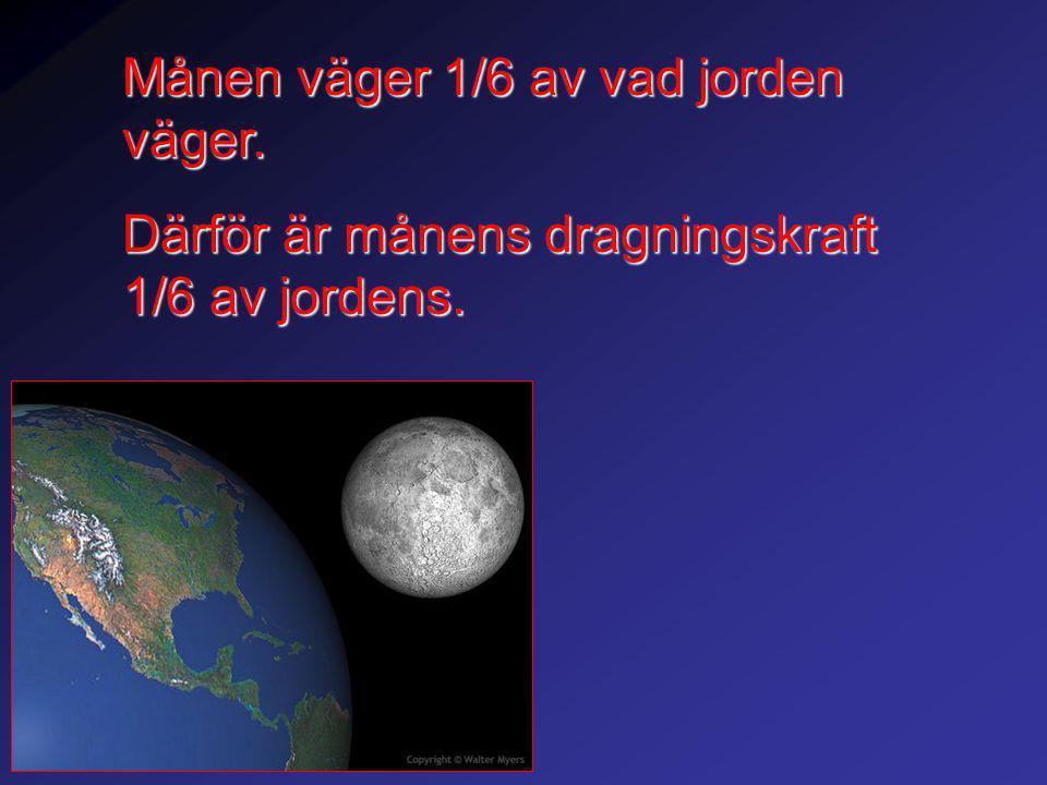 Månen väger 1/6 av vad jorden väger. Därför är månens dragningskraft 1/6 av jordens.