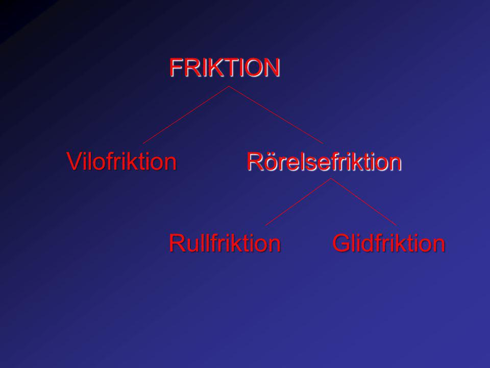 FRIKTION VilofriktionRörelsefriktion RullfriktionGlidfriktion