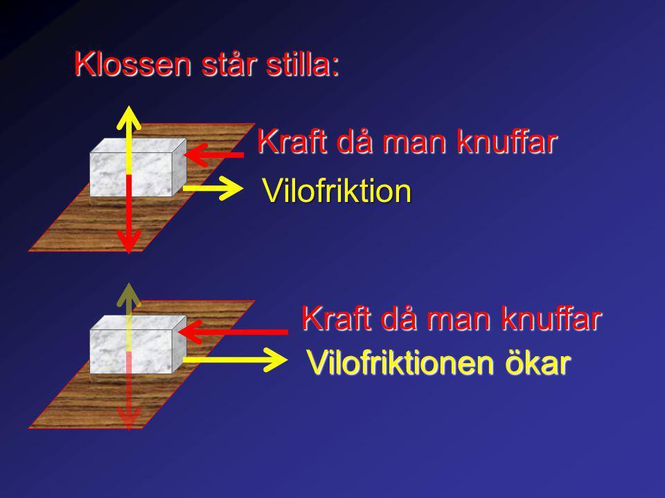 Kraft då man knuffar Vilofriktion Vilofriktionen ökar Klossen står stilla: