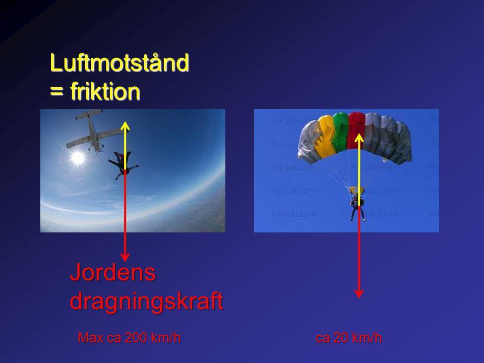 Jordensdragningskraft Luftmotstånd = friktion Max ca 200 km/h ca 20 km/h