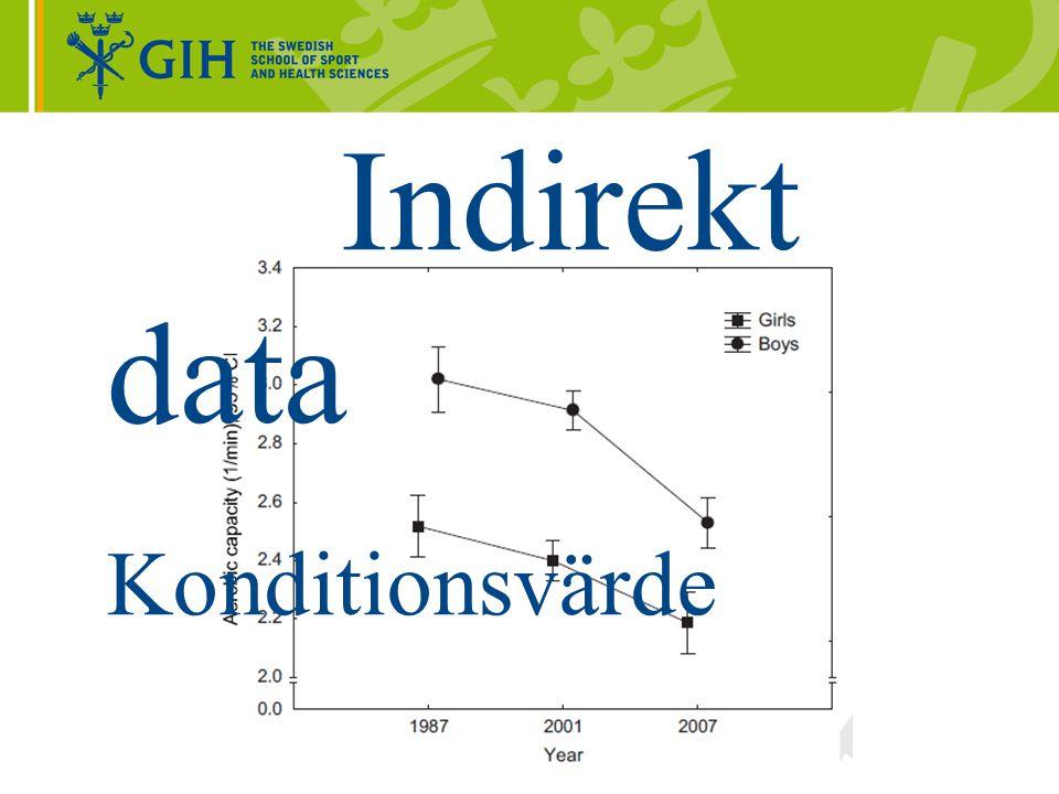 Indirekt data Konditionsvärde