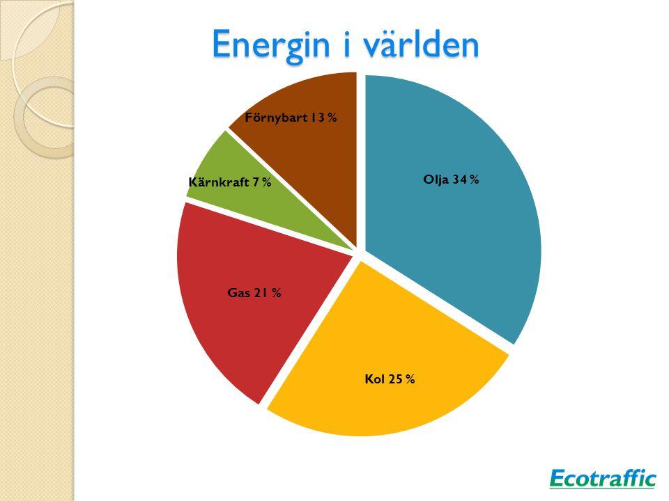 EU:s mål till 2020 Minskade CO2-utsläpp med 20 % Förnybar energi ska utgöra 20 % (SWE = 50 %) Biodrivmedel ska utgöra minst 10 % Energieffektiviteten ska öka med 20 % Flyget omfattas av utsläppsrätter från 2012