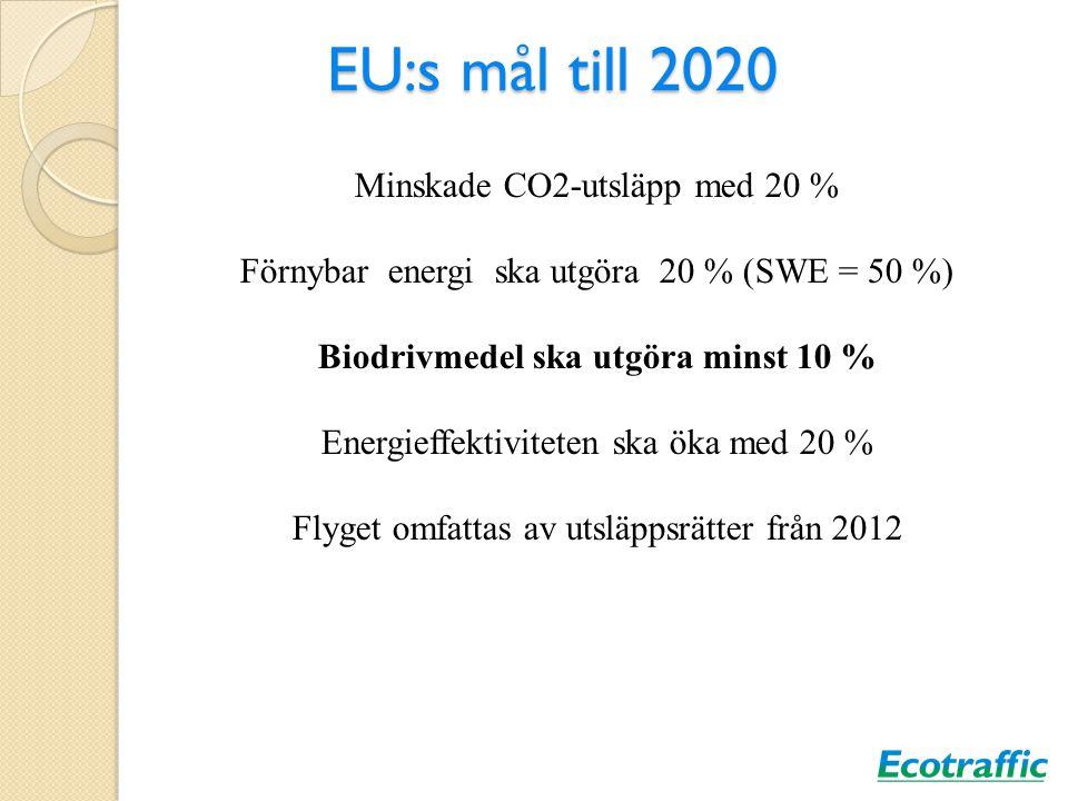 EU:s mål till 2020 Minskade CO2-utsläpp med 20 % Förnybar energi ska utgöra 20 % (SWE = 50 %) Biodrivmedel ska utgöra minst 10 % Energieffektiviteten