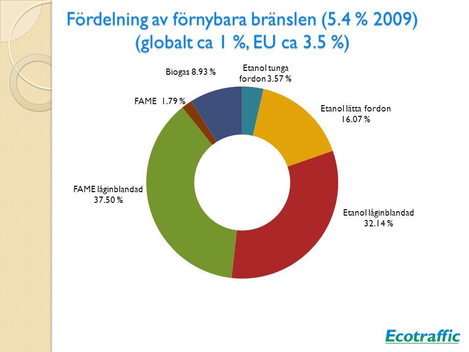 Lite bakgrund 1 % biodrivmedel i världen (mest etanol, sedan biodiesel) 3.3 % i EU (mest biodiesel, sedan etanol) Frankrike och Tyskland största producenterna i EU Ca 30 % av växthusgaser kommer från vägtrafik Vägtransporter dominerar person och godstrafiken Många olika prognoser om mängden biodrivmedel med olika slutsatser om 2020 0ch 2030 Chalmersrapport gafflar in prognoserna till 3-13 TWh år 2020 och 10-22 TWh 2030.