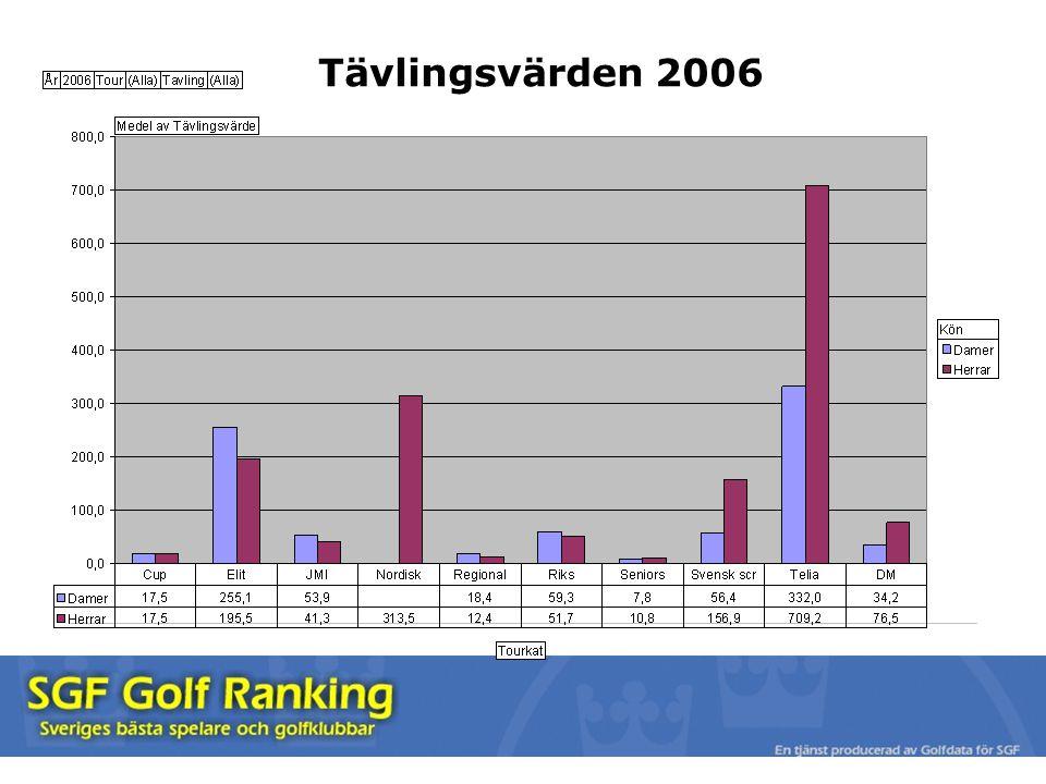 Tävlingsvärden 2006