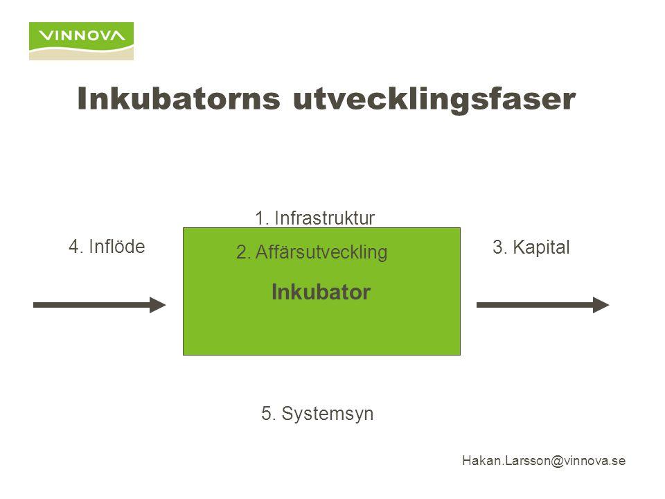 Hakan.Larsson@vinnova.se Inkubatorns utvecklingsfaser Inkubator 1.