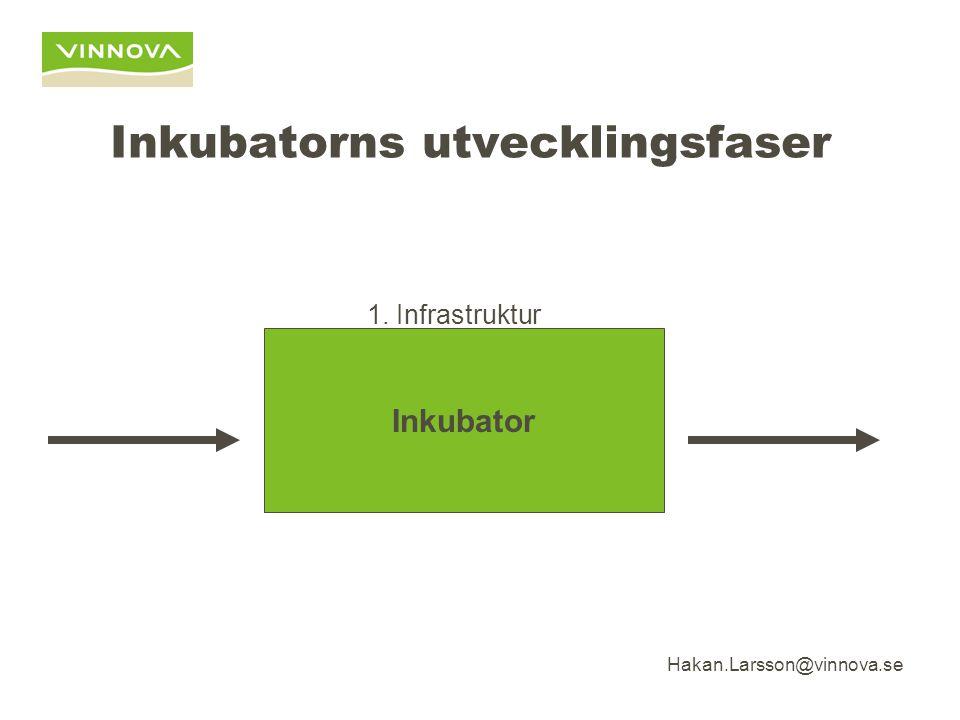 Hakan.Larsson@vinnova.se Inkubatorns utvecklingsfaser Inkubator 1. Infrastruktur