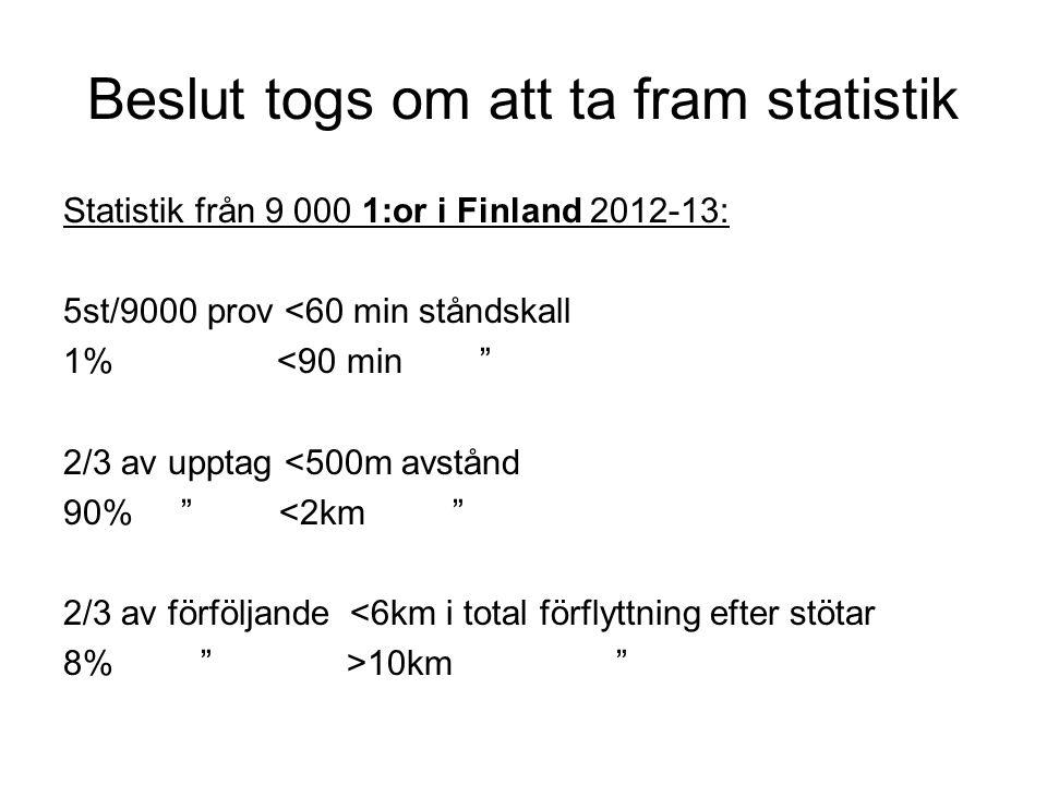 Beslut togs om att ta fram statistik Statistik från 9 000 1:or i Finland 2012-13: 5st/9000 prov <60 min ståndskall 1% <90 min 2/3 av upptag <500m avstånd 90% <2km 2/3 av förföljande <6km i total förflyttning efter stötar 8% >10km