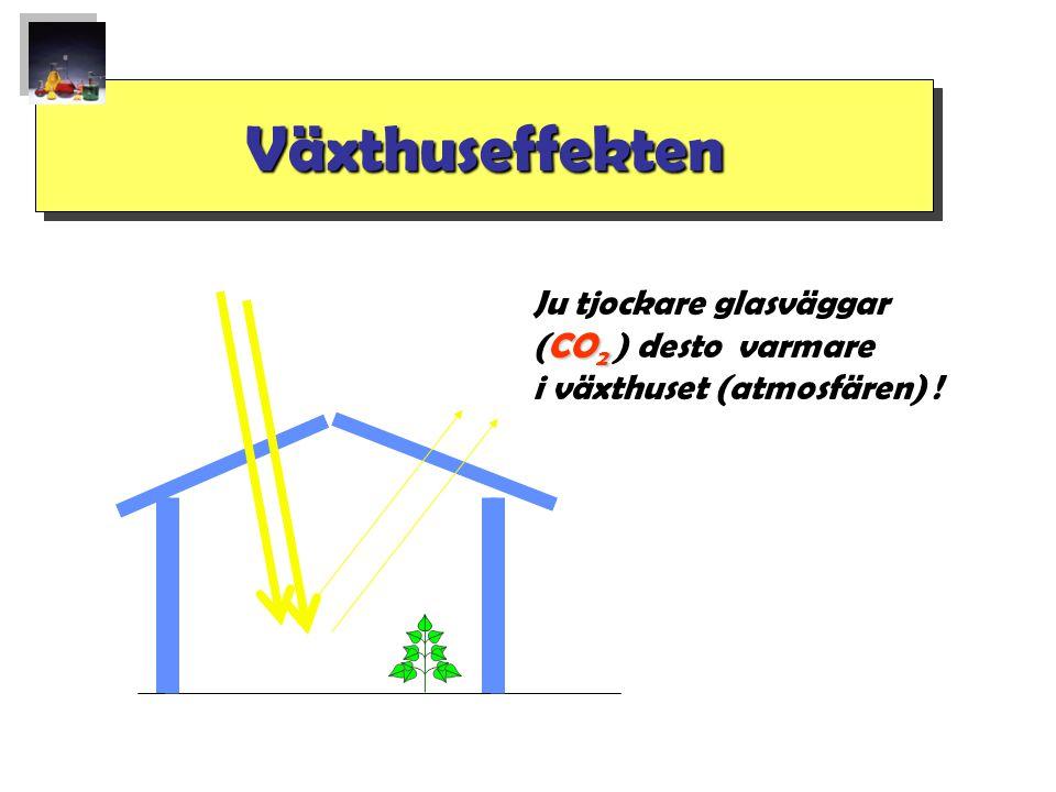 VäxthuseffektenVäxthuseffekten Ju tjockare glasväggar CO 2 (CO 2 ) desto varmare i växthuset (atmosfären) !