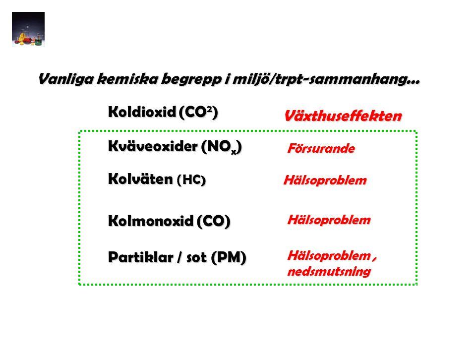Vanliga kemiska begrepp i miljö/trpt-sammanhang... Kväveoxider (NO x ) Kolväten ( HC ) Kolmonoxid (CO) Koldioxid (CO 2 ) Partiklar / sot (PM) Växthuse