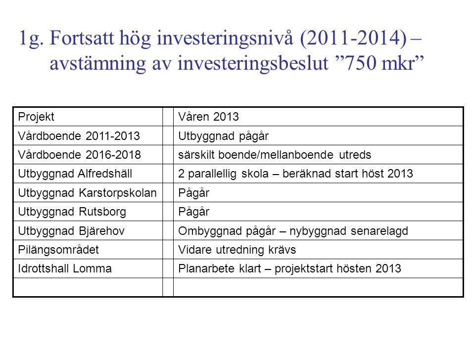 """1g. Fortsatt hög investeringsnivå (2011-2014) – avstämning av investeringsbeslut """"750 mkr"""" ProjektVåren 2013 Vårdboende 2011-2013Utbyggnad pågår Vårdb"""