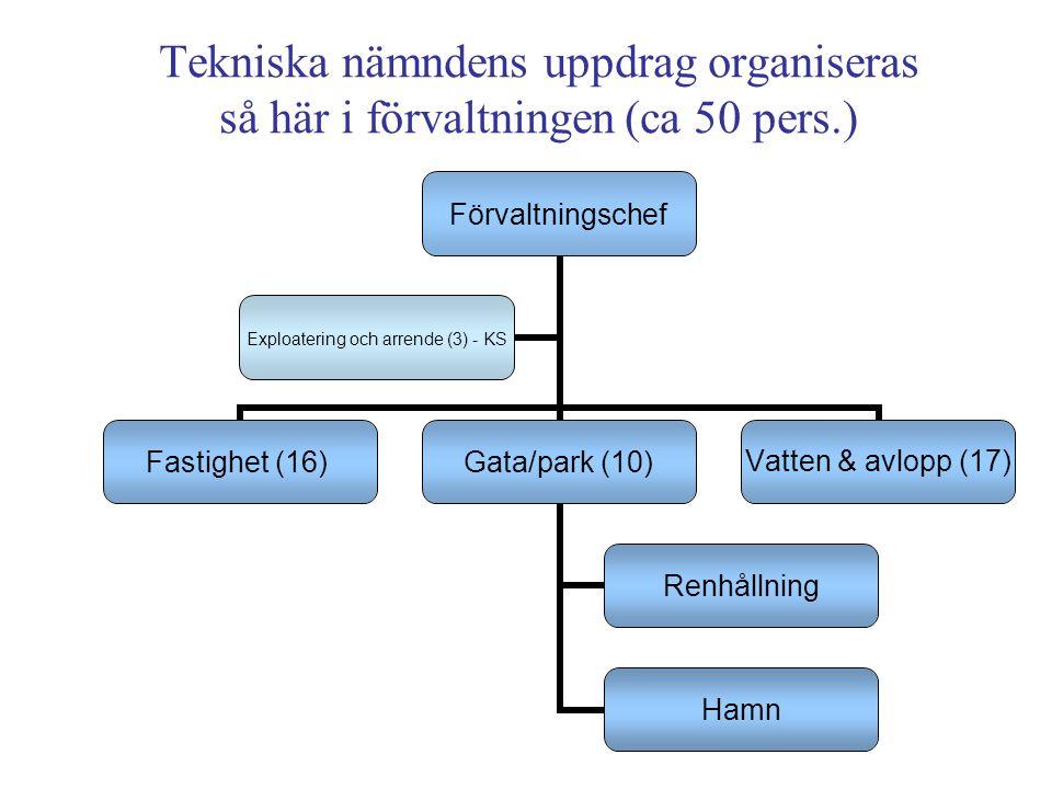 Tekniska nämndens uppdrag organiseras så här i förvaltningen (ca 50 pers.) Förvaltningschef Fastighet (16) Gata/park (10) Renhållning Hamn Vatten & avlopp (17) Exploatering och arrende (3) - KS