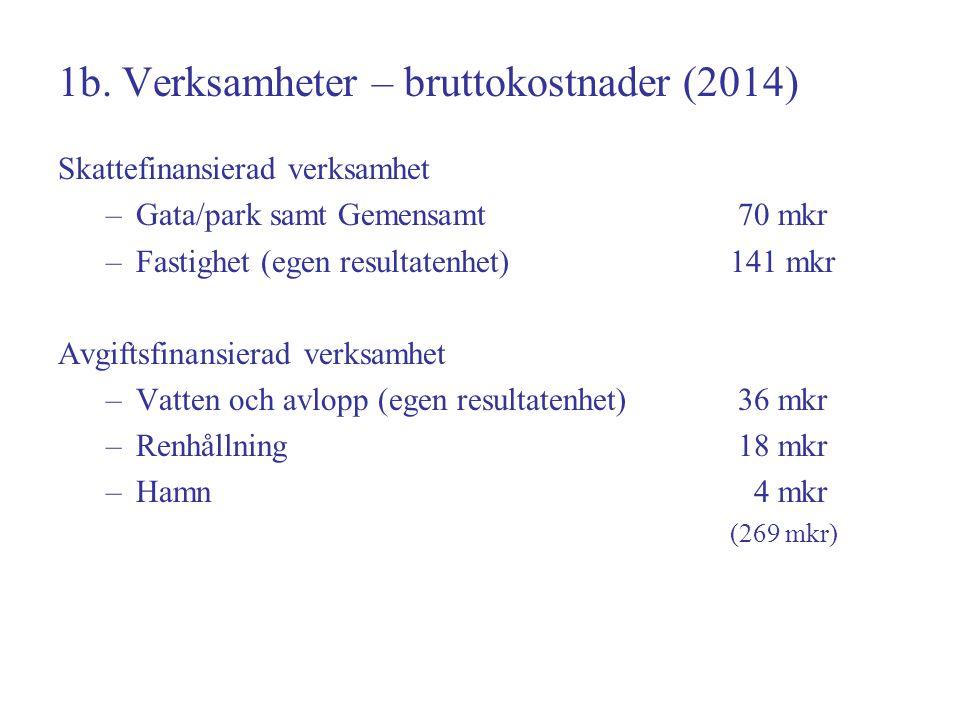 1b. Verksamheter – bruttokostnader (2014) Skattefinansierad verksamhet –Gata/park samt Gemensamt 70 mkr –Fastighet (egen resultatenhet)141 mkr Avgifts