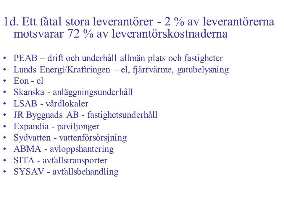 1d. Ett fåtal stora leverantörer - 2 % av leverantörerna motsvarar 72 % av leverantörskostnaderna PEAB – drift och underhåll allmän plats och fastighe