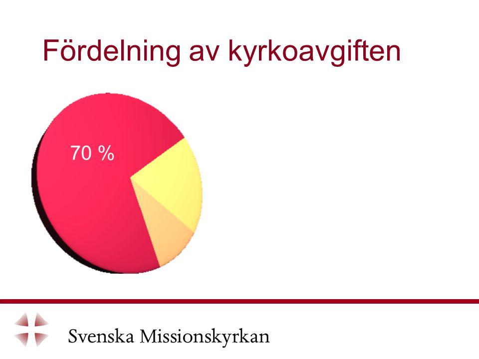 Fördelning av kyrkoavgiften 70 %