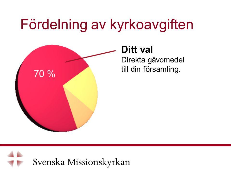Fördelning av kyrkoavgiften Ditt val Direkta gåvomedel till din församling. 70 %