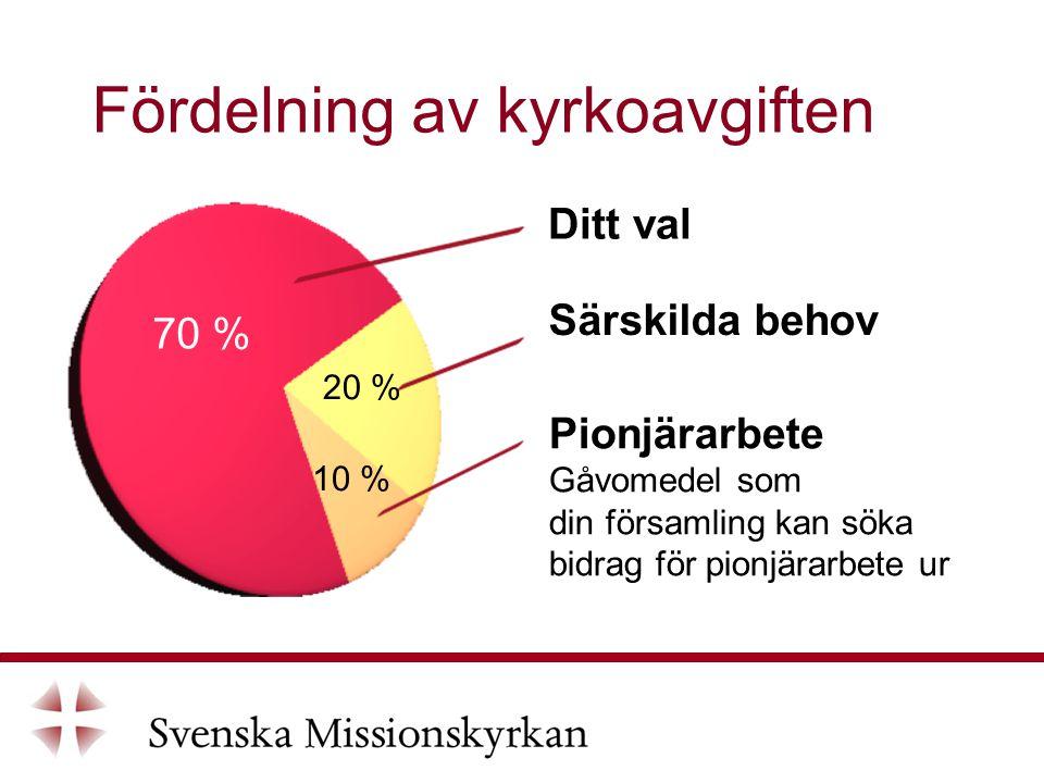 Fördelning av kyrkoavgiften Pionjärarbete Gåvomedel som din församling kan söka bidrag för pionjärarbete ur Ditt val Särskilda behov 70 % 20 % 10 %