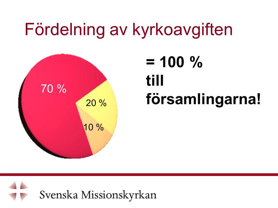 Fördelning av kyrkoavgiften = 100 % till församlingarna! 70 % 20 % 10 %