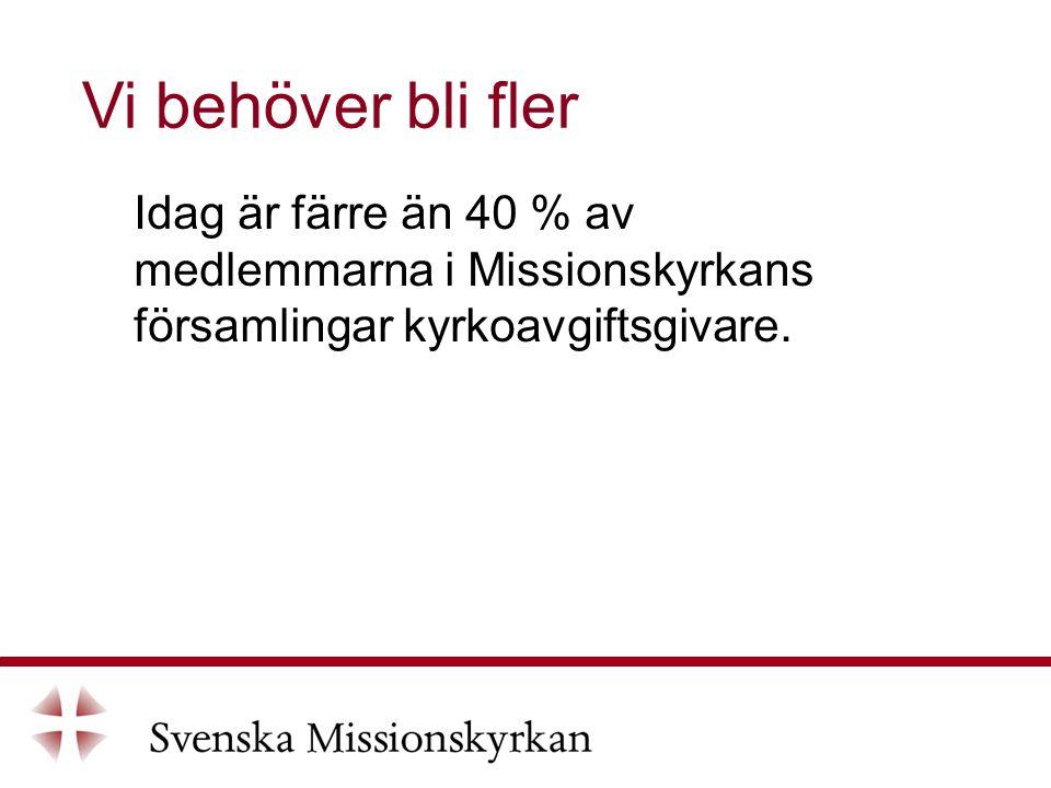 Idag är färre än 40 % av medlemmarna i Missionskyrkans församlingar kyrkoavgiftsgivare.