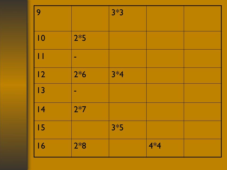 93*3 102*5 11- 122*63*4 13- 142*7 153*5 162*84*4