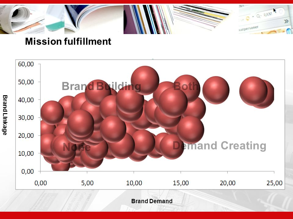 ERFA-möte 2005 Mission fulfillment Brand Linkage Brand Demand Brand Building Demand Creating Both None