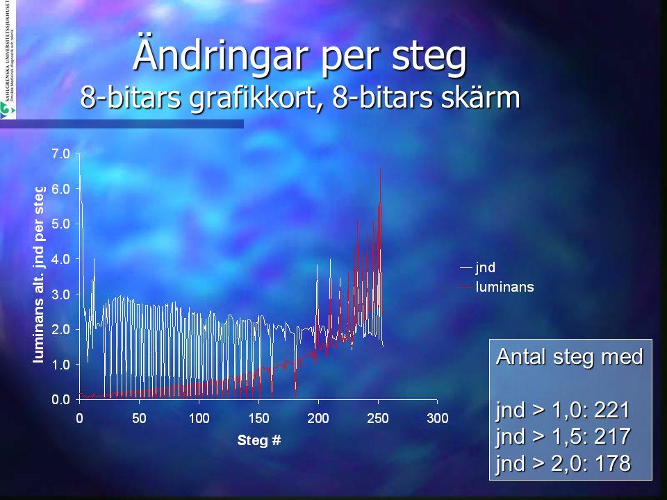 Ändringar per steg 8-bitars grafikkort, 8-bitars skärm Antal steg med jnd > 1,0: 221 jnd > 1,5: 217 jnd > 2,0: 178