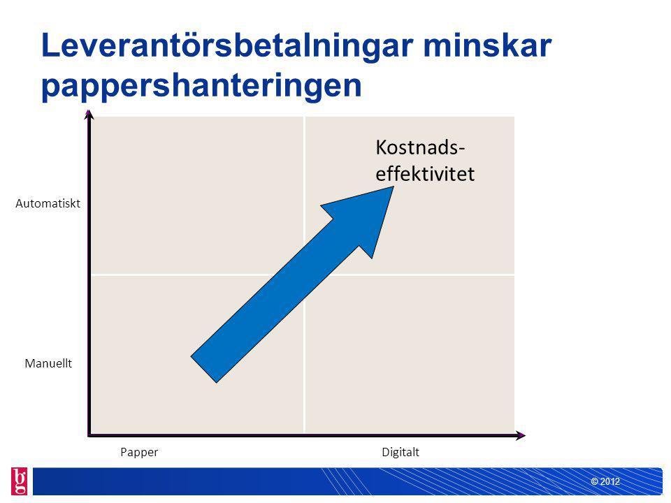 © 2012 Papper Automatiskt Manuellt Digitalt Kostnads- effektivitet Leverantörsbetalningar minskar pappershanteringen