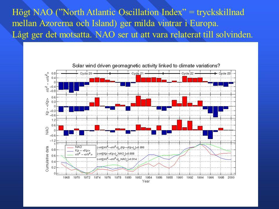 """Högt NAO (""""North Atlantic Oscillation Index"""" = tryckskillnad mellan Azorerna och Island) ger milda vintrar i Europa. Lågt ger det motsatta. NAO ser ut"""