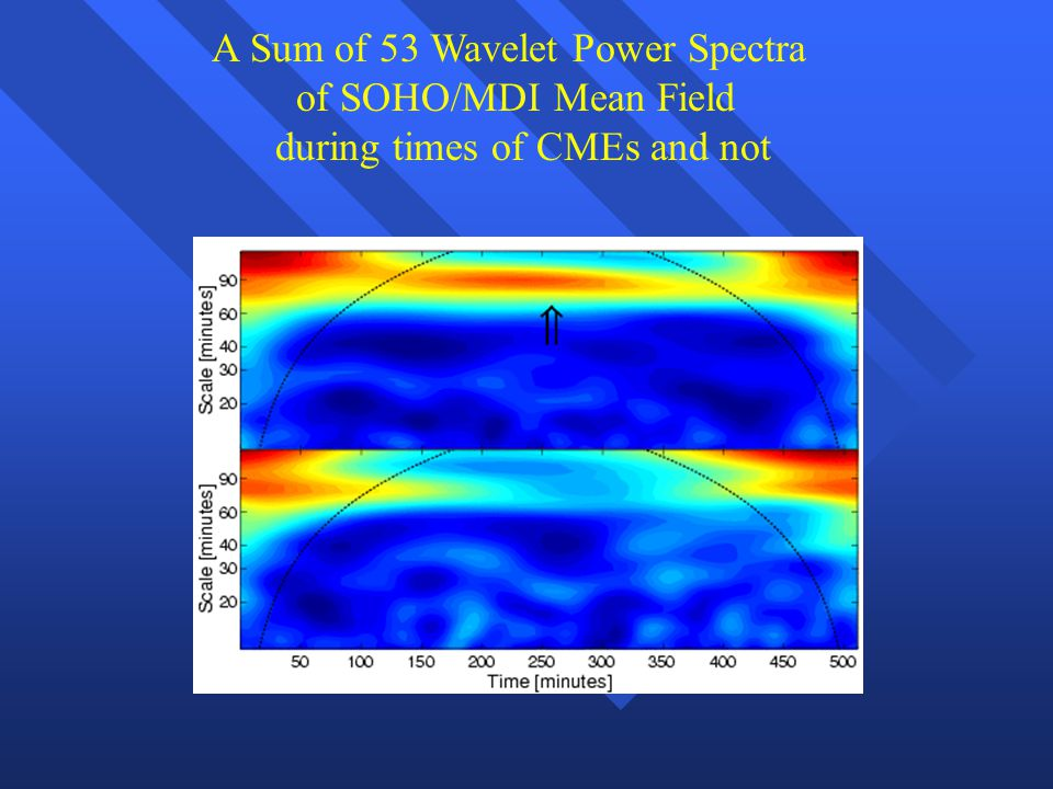 A Sum of 53 Wavelet Power Spectra of SOHO/MDI Mean Field during times of CMEs and not