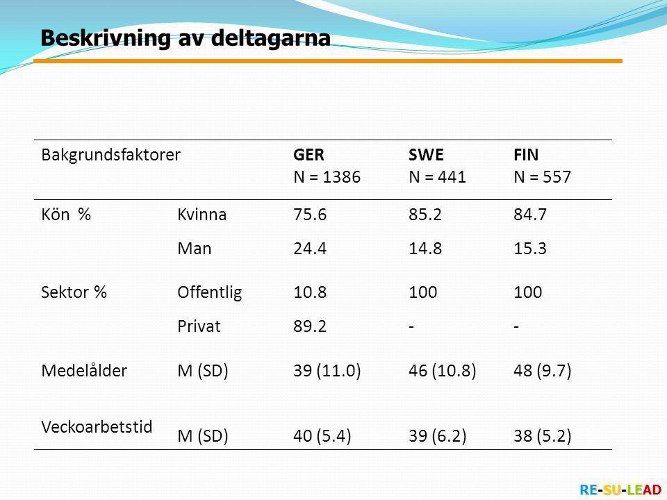 RE-SU-LEAD BakgrundsfaktorerGER N = 1386 SWE N = 441 FIN N = 557 Kön %Kvinna75.685.284.7 Man24.414.815.3 Sektor %Offentlig10.8100 Privat89.2-- MedelålderM (SD)39 (11.0)46 (10.8)48 (9.7) Veckoarbetstid M (SD)40 (5.4)39 (6.2)38 (5.2) Beskrivning av deltagarna
