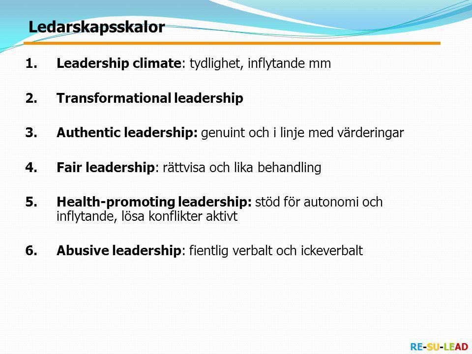 RE-SU-LEAD 1.Leadership climate: tydlighet, inflytande mm 2.Transformational leadership 3.Authentic leadership: genuint och i linje med värderingar 4.Fair leadership: rättvisa och lika behandling 5.Health-promoting leadership: stöd för autonomi och inflytande, lösa konflikter aktivt 6.Abusive leadership: fientlig verbalt och ickeverbalt Ledarskapsskalor