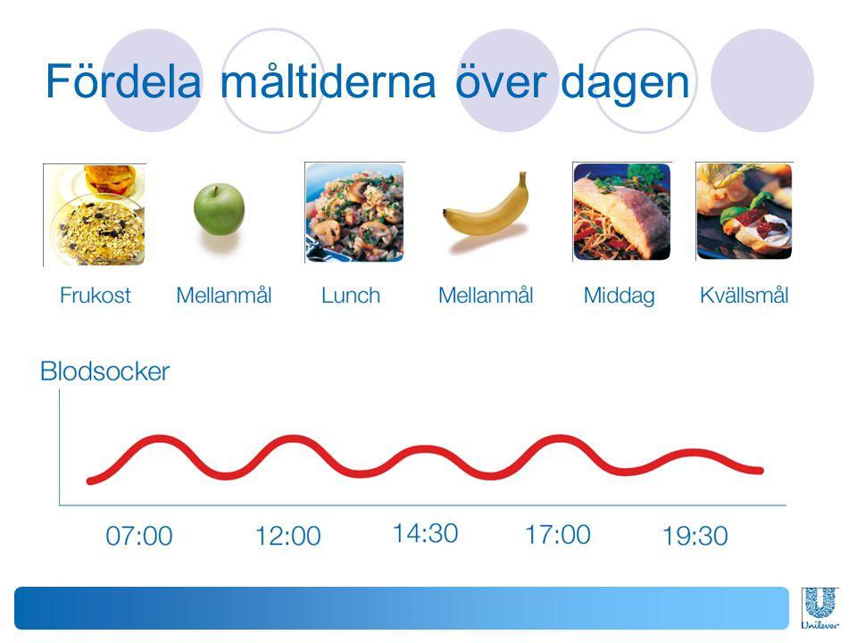 Fördela måltiderna över dagen