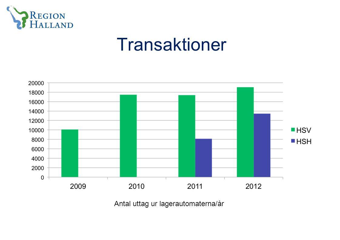 Transaktioner Antal uttag ur lagerautomaterna/år