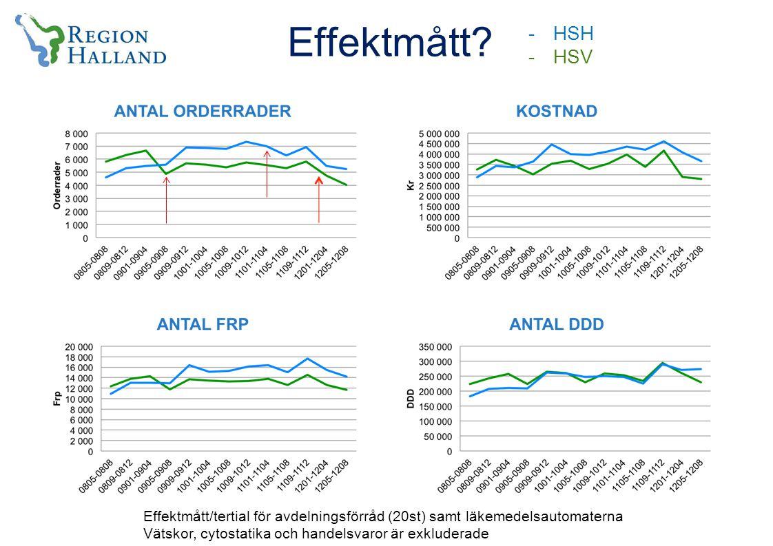 -HSH -HSV Effektmått.