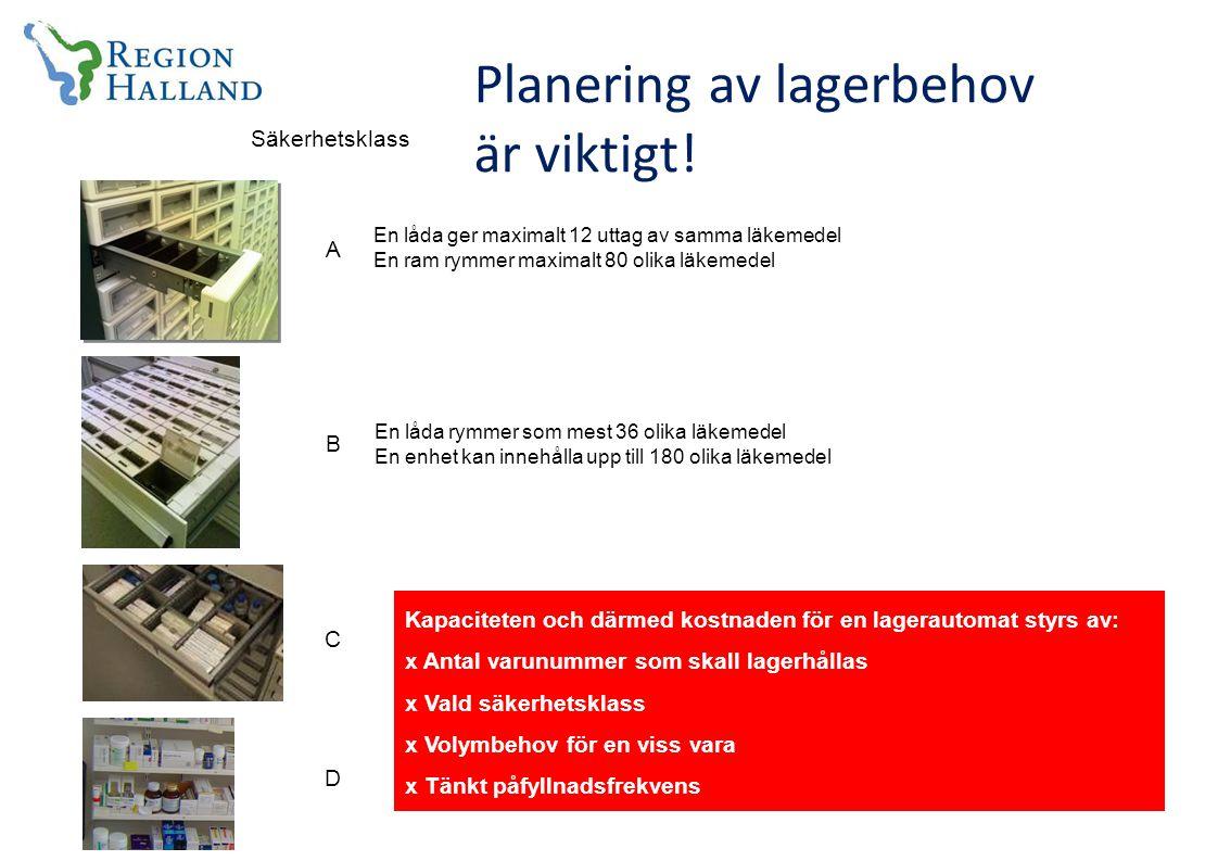 Säkerhetsklass A B C D Planering av lagerbehov är viktigt.