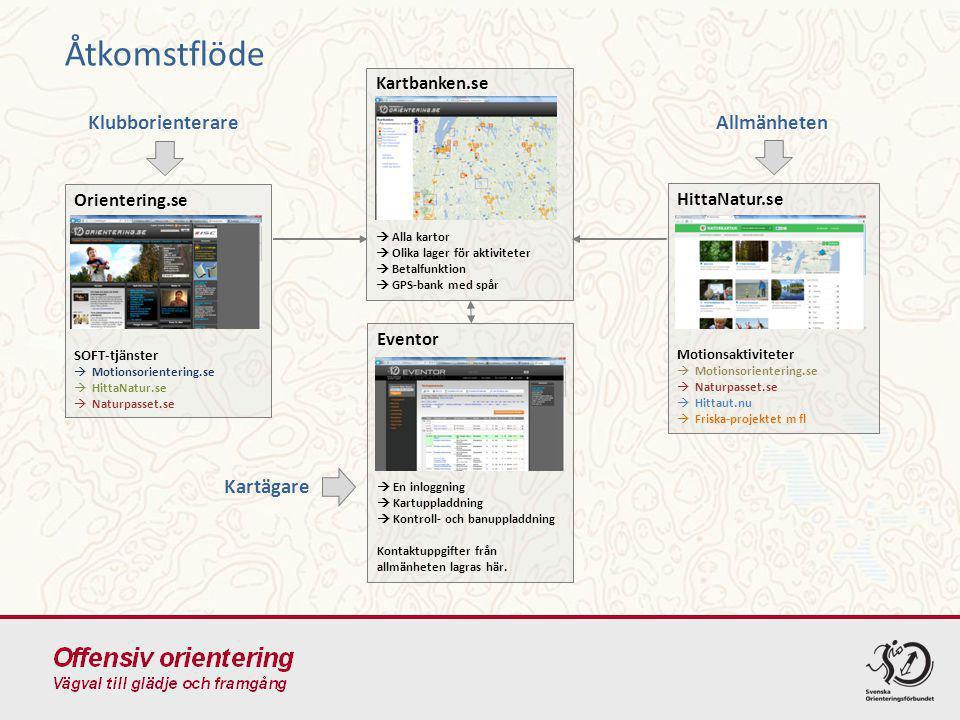 Allmänheten Kartbanken.se  Alla kartor  Olika lager för aktiviteter  Betalfunktion  GPS-bank med spår Klubborienterare Orientering.se SOFT-tjänste