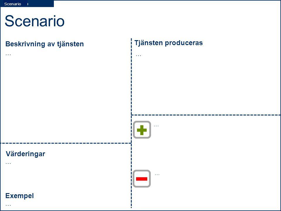Skenaario … Scenario Beskrivning av tjänsten Tjänsten produceras … Värderingar … Exempel … … … Scenario