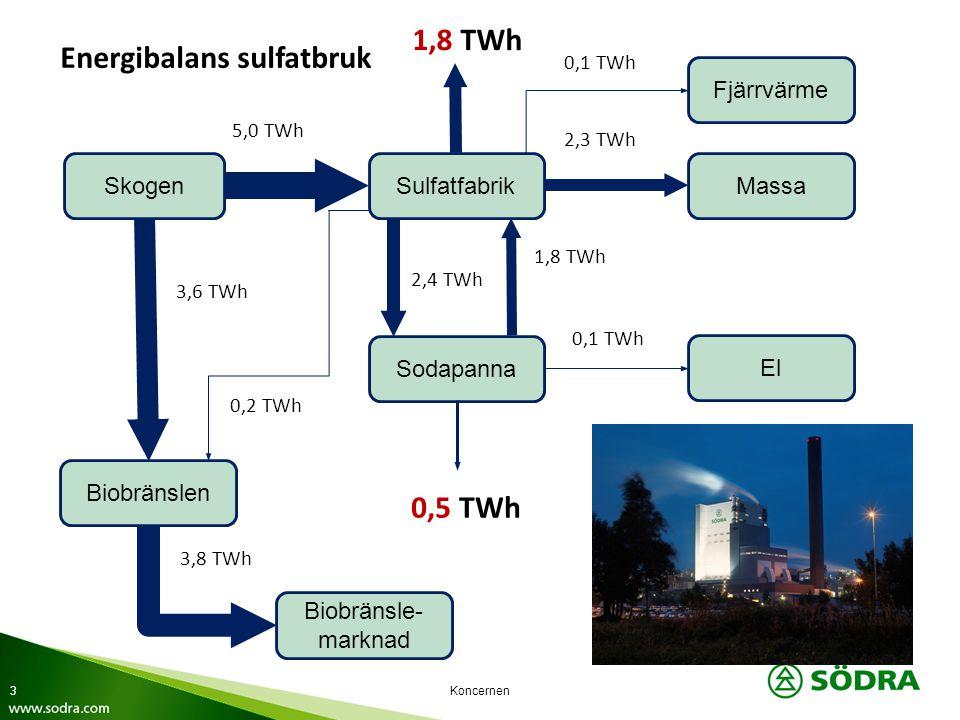 Koncernen SkogenSulfatfabrikMassa Fjärrvärme Sodapanna Biobränslen El Biobränsle- marknad 5,0 TWh 3,6 TWh 0,2 TWh 3,8 TWh 1,8 TWh 0,1 TWh 2,3 TWh 0,1