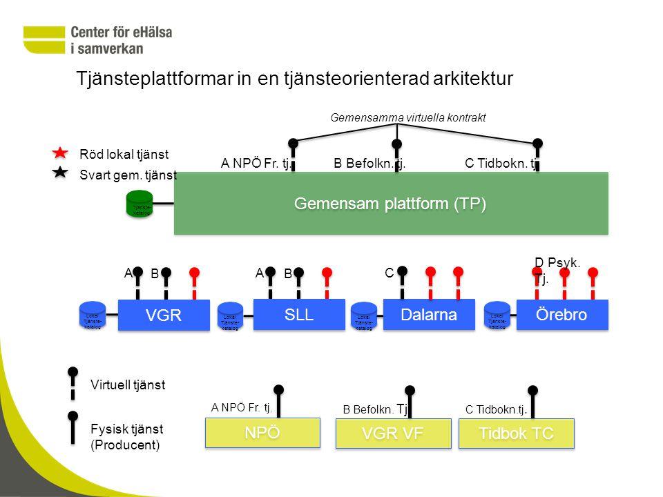 Engagemangsindex i regional tjänsteplattform Tjänsteplattformen Källa NPÖ MVK EI Regional tjänsteplattform EI Källa