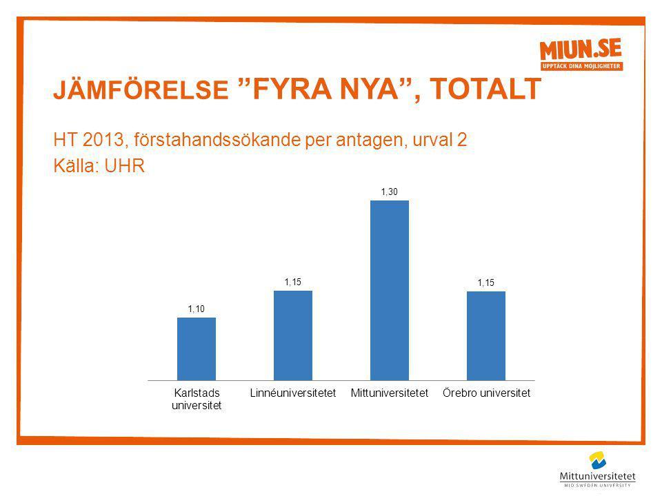 """JÄMFÖRELSE """"FYRA NYA"""", TOTALT HT 2013, förstahandssökande per antagen, urval 2 Källa: UHR"""