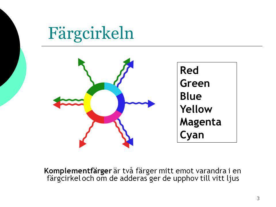 3 Färgcirkeln Komplementfärger är två färger mitt emot varandra i en färgcirkel och om de adderas ger de upphov till vitt ljus Red Green Blue Yellow Magenta Cyan
